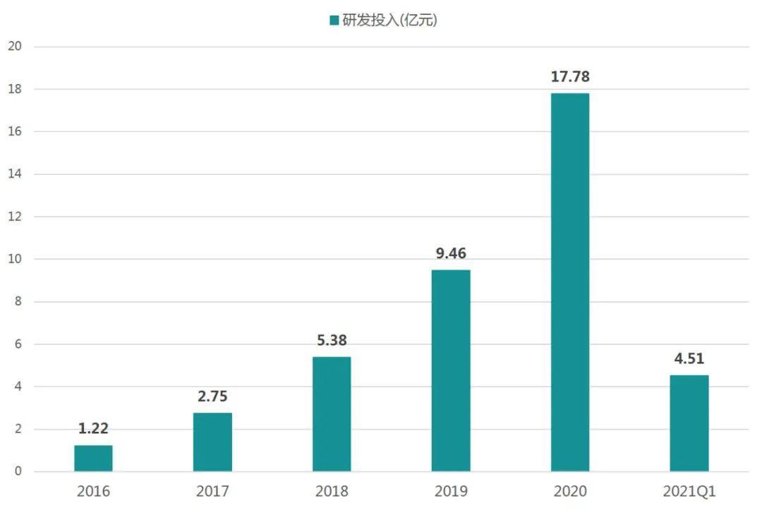 业绩爆表!君实生物2021Q1营收大增7倍多,它是怎么做到的?