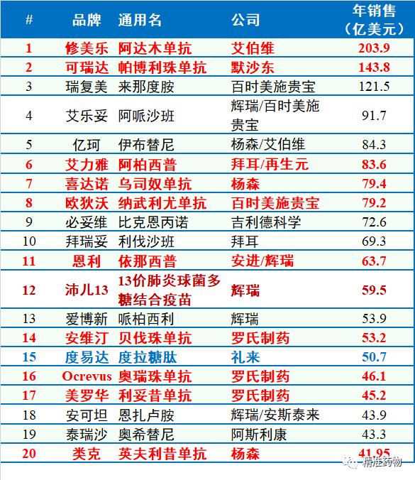"""020年全球畅销药20强:小分子药只有8个!TOP1销售额超99%中国上市药企全年营收"""""""