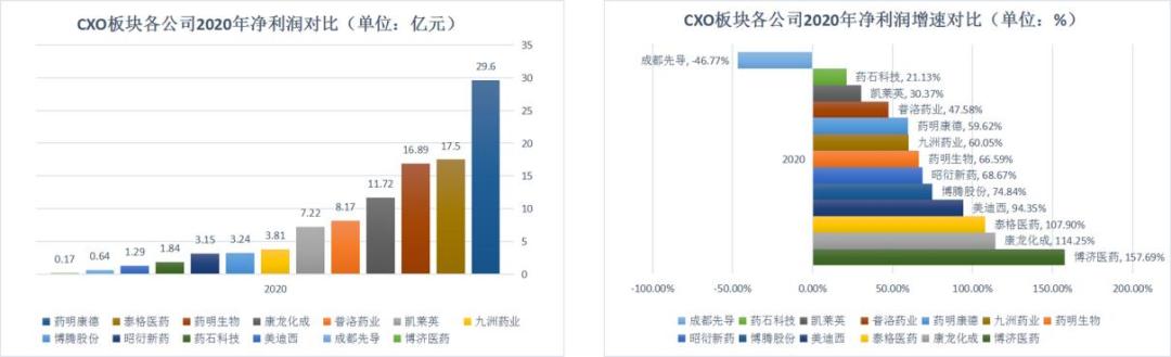 CRO公司2020年业绩大比拼:药明康德收入最高,泰格医药员工最能赚钱