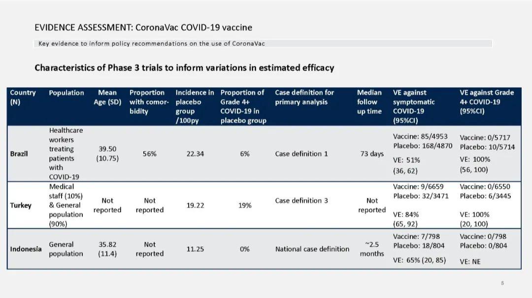 PPT分享   WHO:国药中生、科兴生物灭活疫苗临床数据评估报告