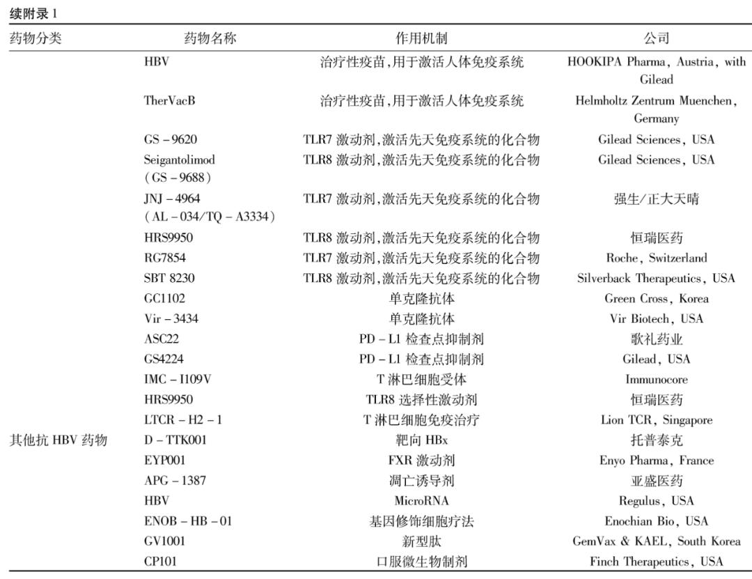 述评|张晓东:抗HBV新药展望