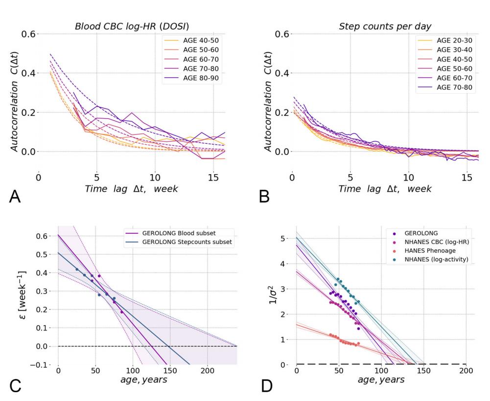 通过血液预测衰老和寿命,证实人类极限寿命为120-150年