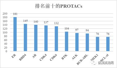 未来可期的PROTAC:全球最新研发进展