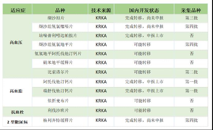 名不见经传的KRKA -------成就相爱十年,中欧合作典范