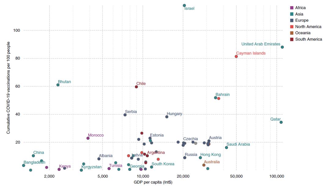 全球疫苗接种情况汇总分析,贫富差距大,不公平现象严重