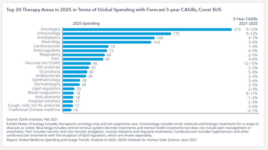 """025年全球医药支出将达1.6万亿美元,20个治疗领域增速,免疫学、肿瘤学、神经病学......"""""""