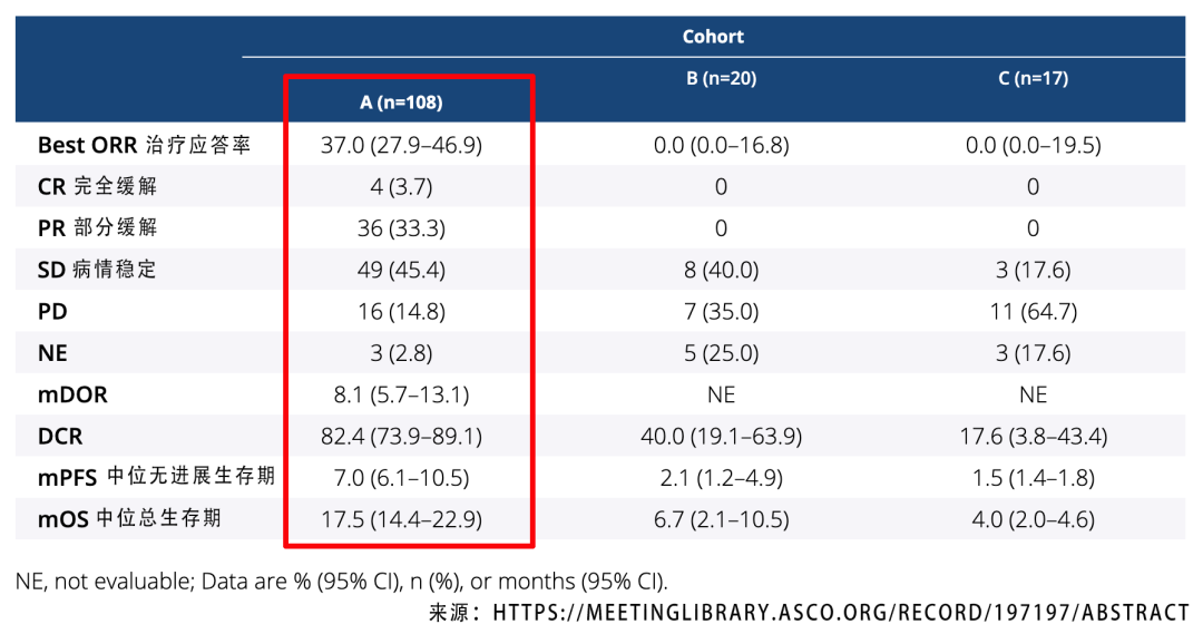 首款胆管癌靶向药,ASCO最新疗效数据令人惊喜!