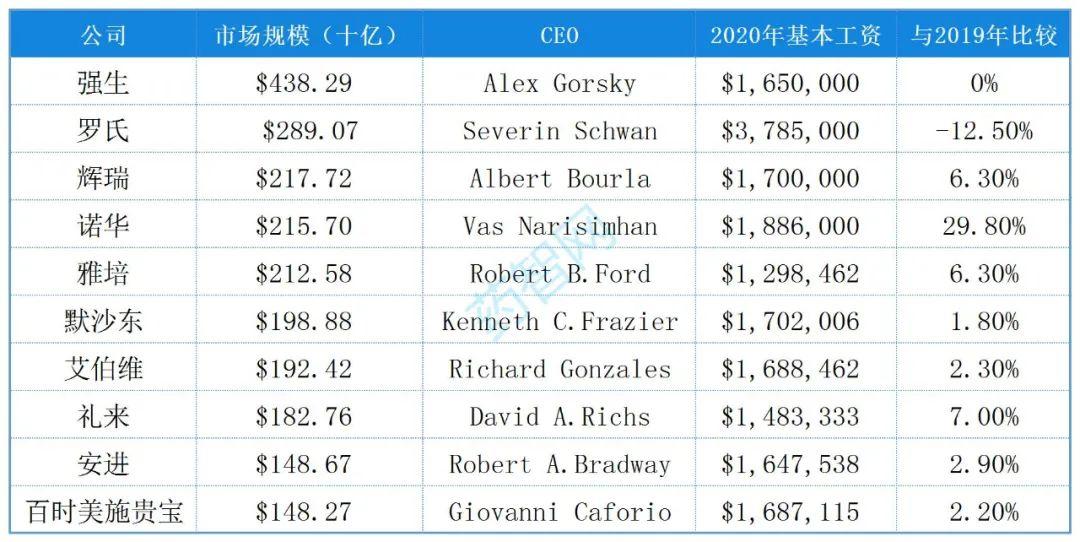 """最高9万!全球""""市值TOP10制药巨头CEO薪酬""""曝光,强生、罗氏、辉瑞…"""
