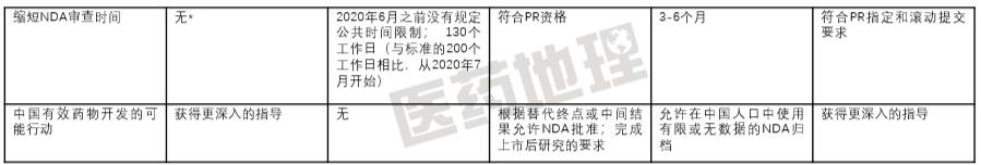 "Nature深度分析:中国上市肿瘤新药""快车道"""