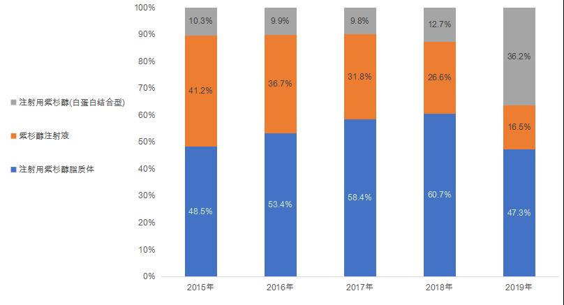 五年复合增长率为9.2%!天然抗肿瘤药市场还有哪些机会?
