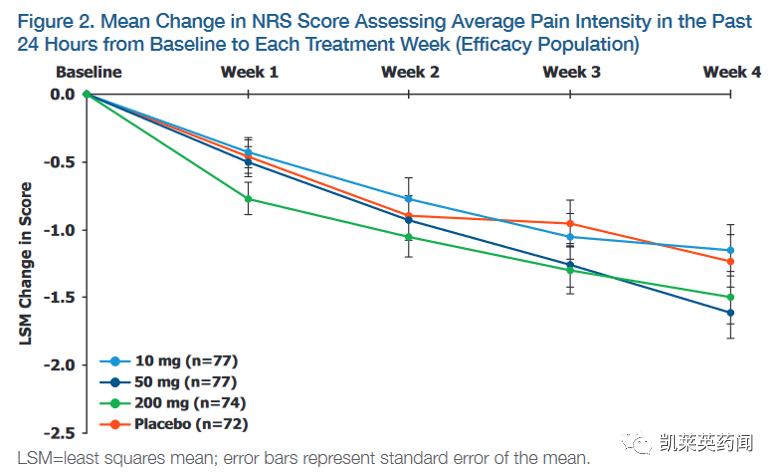 新一代止痛疗法——NYX-2925