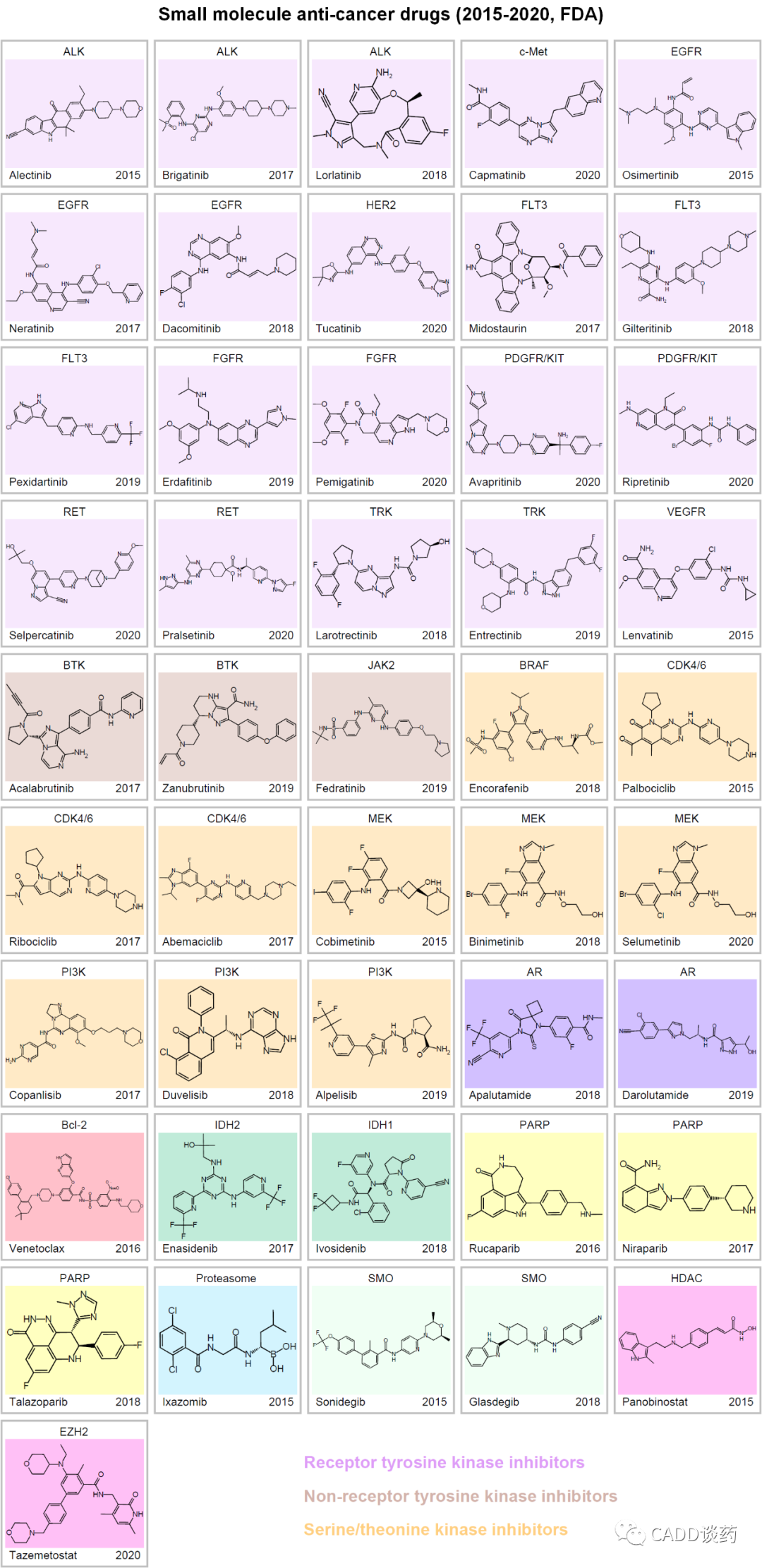近5年获批的抗癌小分子新药和阿尔兹海默症新药Aducanumab