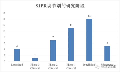 靶点说:200亿美元市场,S1PR调节剂还有哪些新进展
