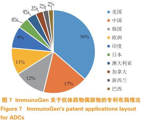 抗体药物偶联物相关技术的专利分析