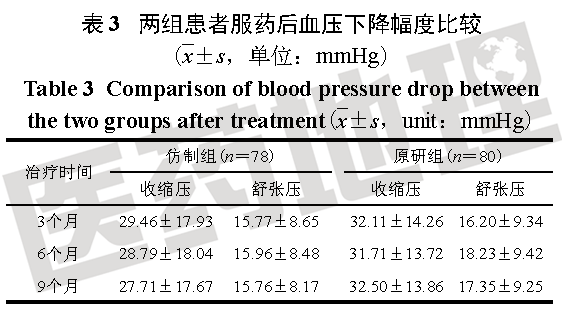 原研药VS仿制药,真实世界下氨氯地平治疗社区高血压有效性分析