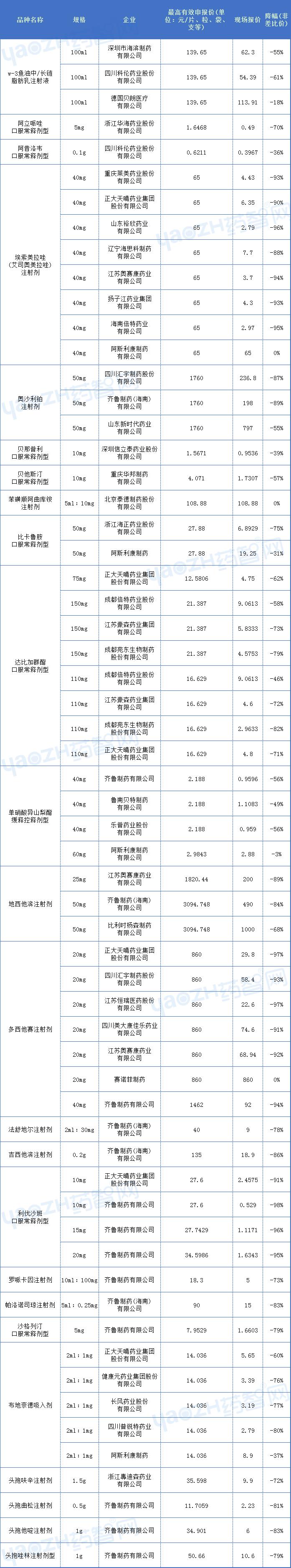 第五批集采开标!齐鲁、科伦各11个产品中标,最高降幅达98%;恒瑞、阿斯利康...