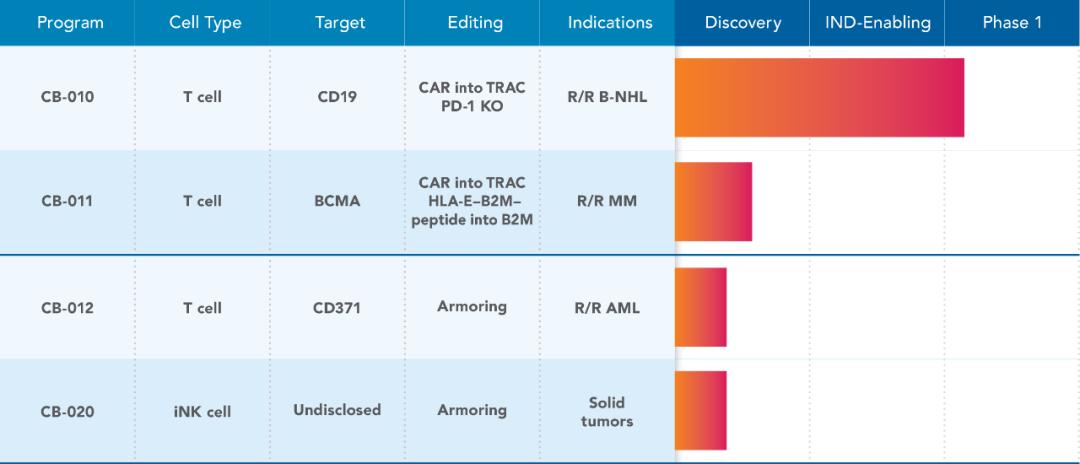 """CRISPR诺奖得主又一家公司上市,携CRISPR开发下一代""""现货型""""CAR-T细胞治疗"""
