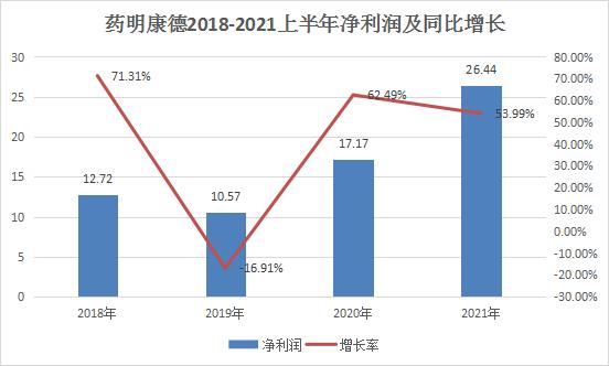 CRO龙头无惧调整,上半年利润增长超50%,全年有望再次翻倍