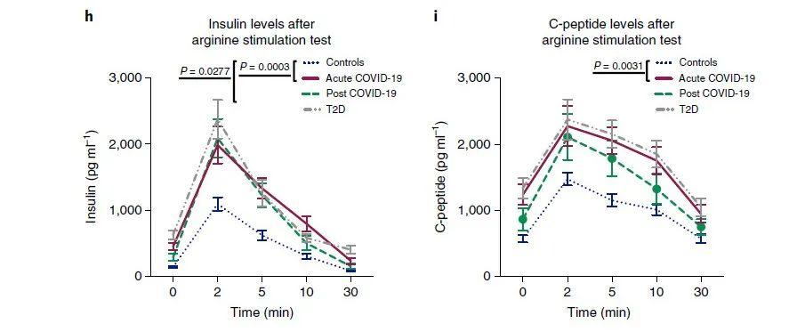 Nature子刊:新冠或将导致糖尿病暴发,一半新冠住院患者出现持续性高血糖症状