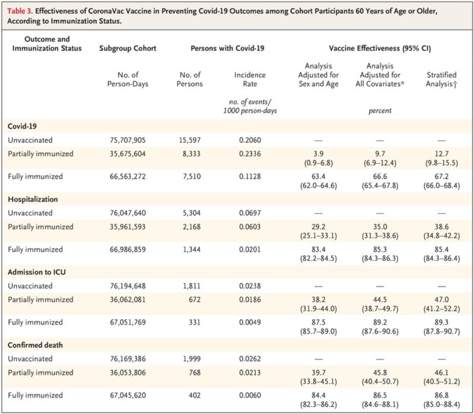 重磅:NEJM发布科兴中维新冠疫苗真实世界研究数据