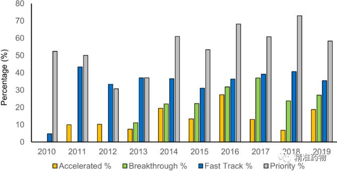 从FDA近10年批准的药物,看新药研发的趋势与未来(2010-2019)——【JMC综述】