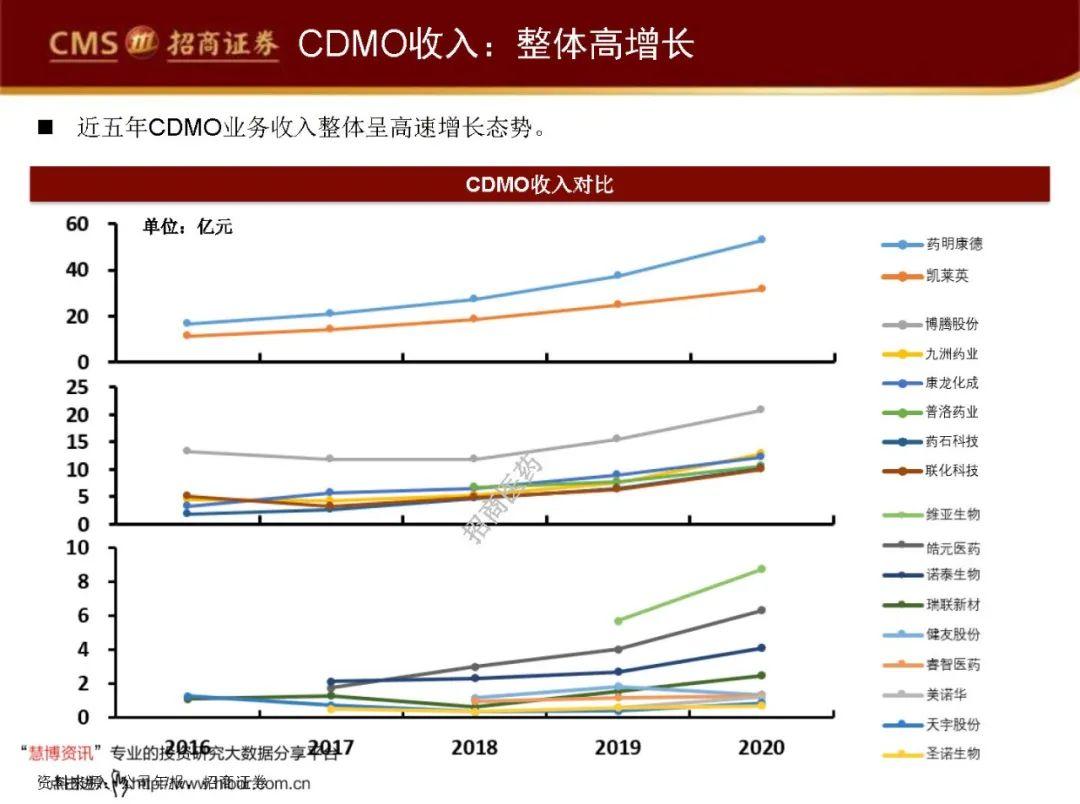 """近20家CDMO公司的比较分析:CDMO产业图谱,钻石赛道的""""4C""""分析框架"""