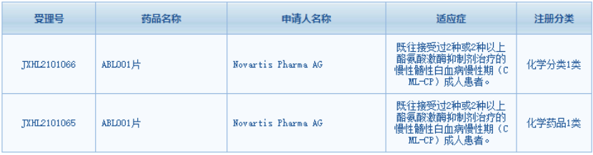 诺华第四代ABL1变构抑制剂在国内获批临床,或成下一个掘金之地