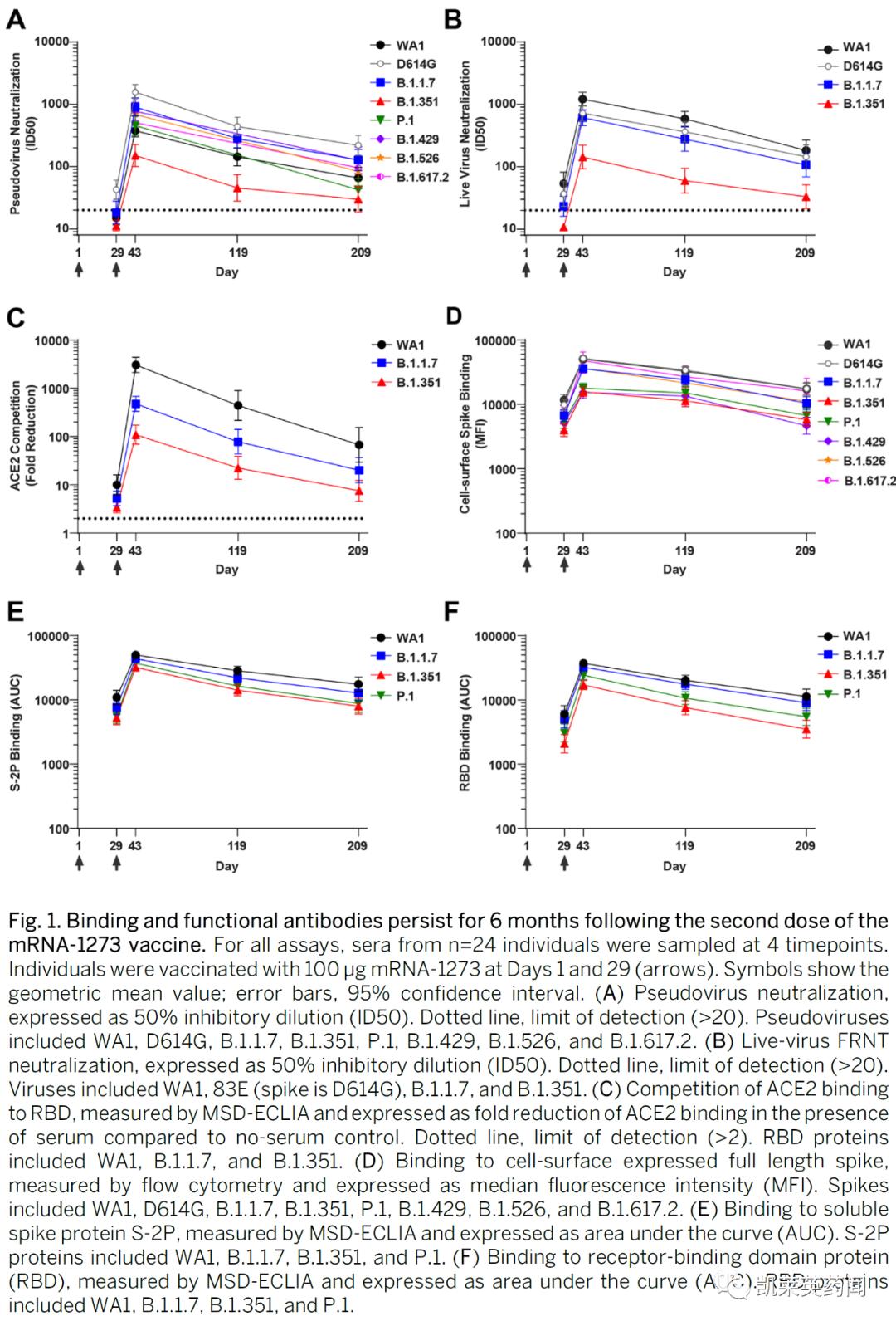 Science公布Moderna新冠mRNA疫苗针对不同变异毒株效力详细数据,保护效力最差的不是delta