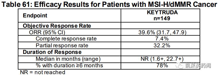 GSK:硬杠K药,dostarlimab获FDA批准成为第二个不限癌种的PD-1单抗
