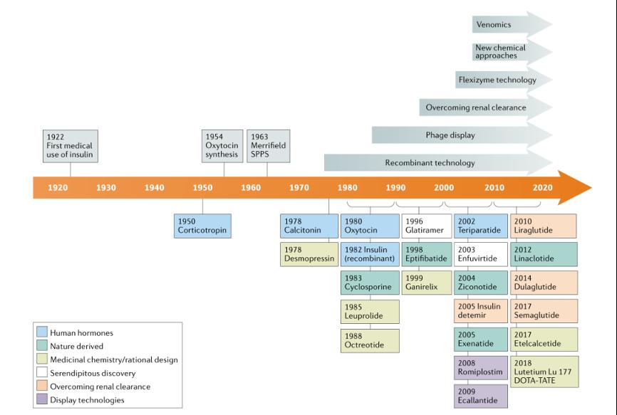 肽类药物百年发展之挑战