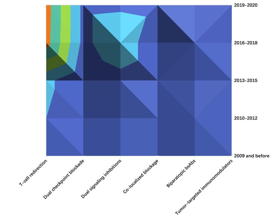 全球双特异性抗体开发总览