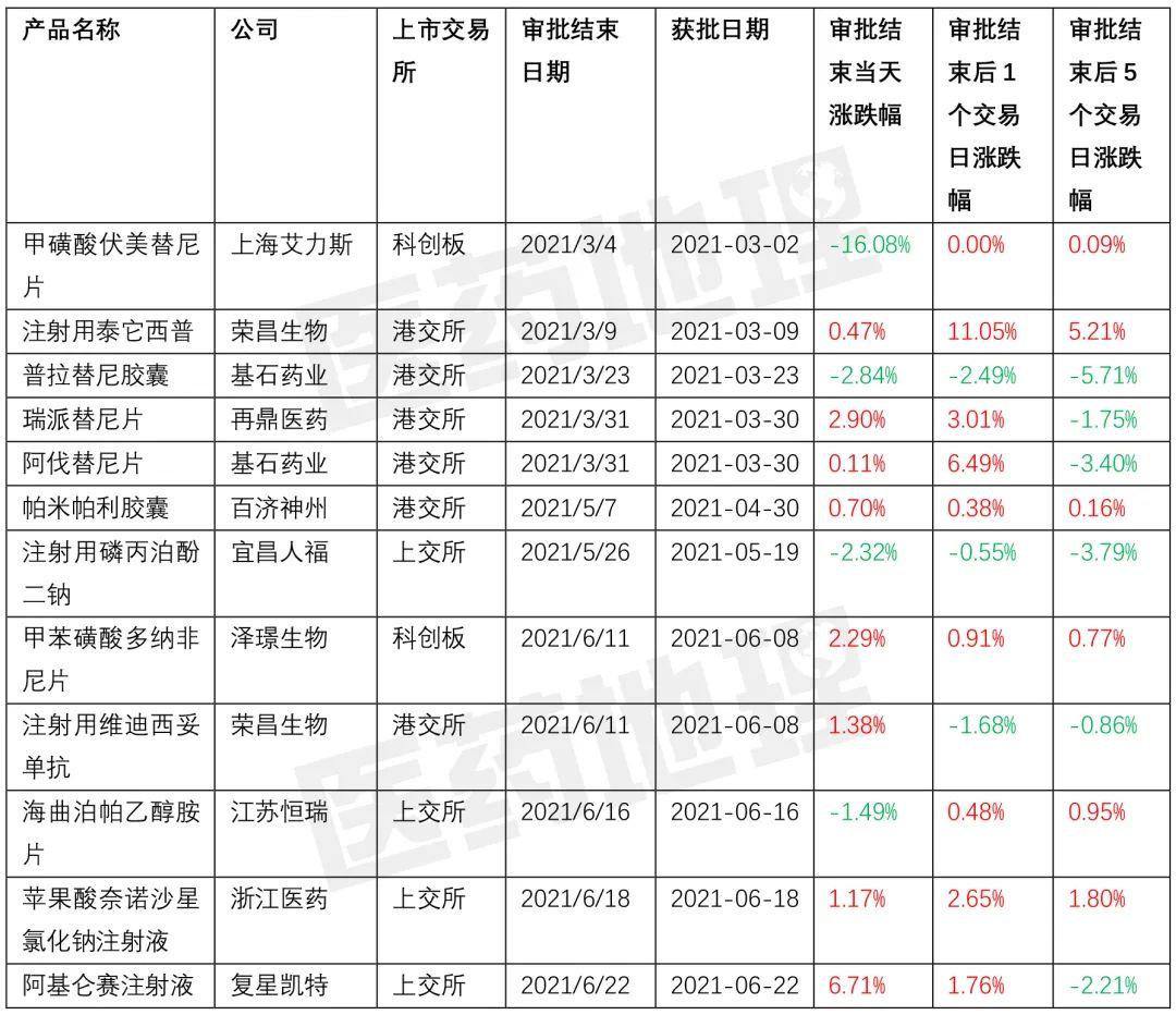 【揭秘】医药股股价竟然与这些事件相关!