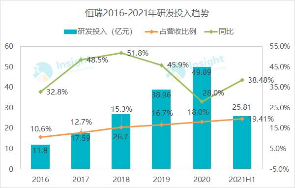 恒瑞最全创新药管线披露!上半年创新药销售增长 43.8%,海外研发提速中
