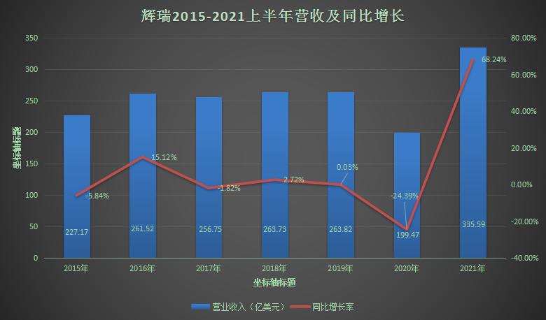 跨国药企收入Top20!艾伯维体量爆涨、再生元增速最快,辉瑞重回第一