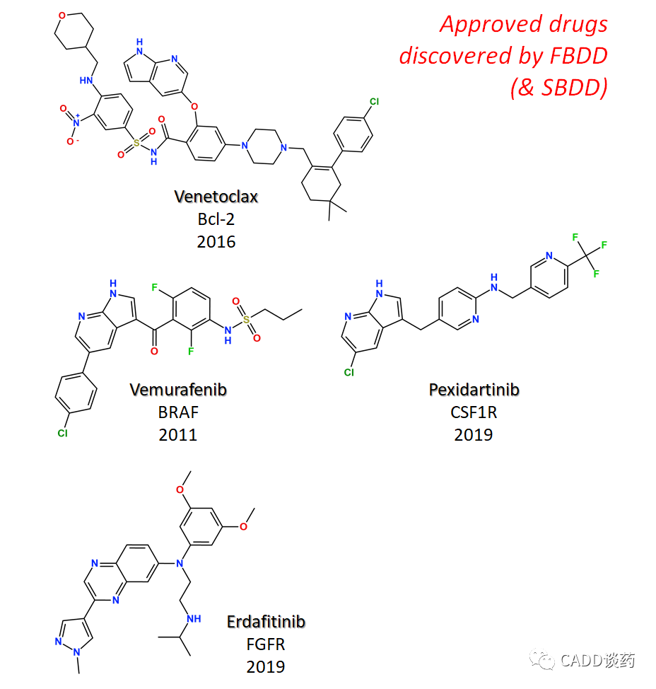 浅谈FBDD及据此发现的上市药