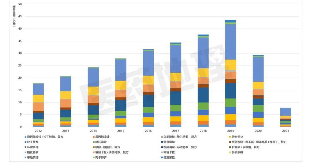 产业解码——从医院终端解析我国COPD市场格局变化