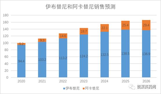 BTK抑制剂市场谁领风骚?2026年市场规模或接近200亿美元