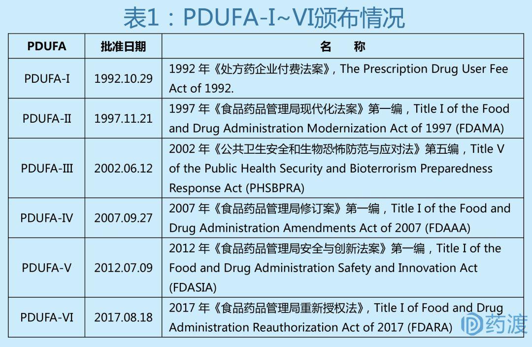 收藏   FDA法案系列之美国新药审评的基石~PDUFA