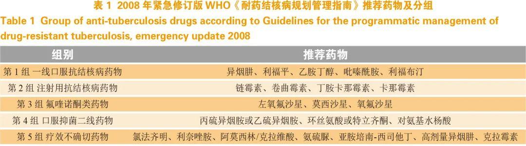 张文宏撰稿:从7个国际指南演进,看耐多药结核病治疗药物进展