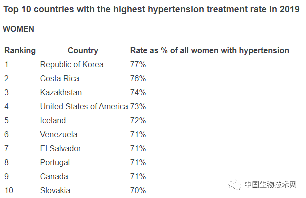 《柳叶刀》发布全球最大规模高血压患者数据:超7亿人不知道自己患病