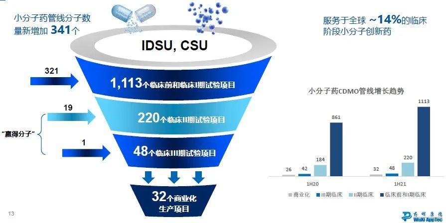 CXO行业天花板如何推高?药明康德中报启示:全球布局新能力及产能,净利润大增56%