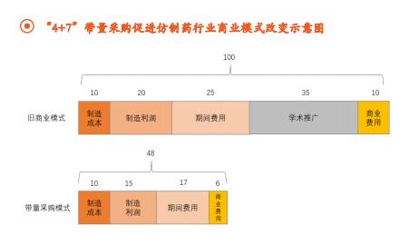 中国仿制药辛酸往事:用量85%的仿制药,只花了12%的医药支出。人才怎样才能留在制造业?