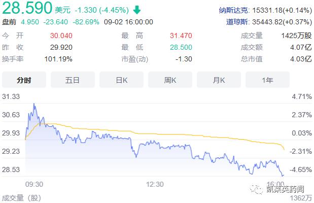 特应性皮炎新星坠落,Forte股价大跌85%
