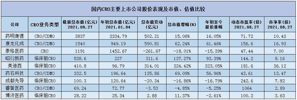 "A股9家CRO公司,年中报简析:呈""分化""趋势,临床前增速更快!"