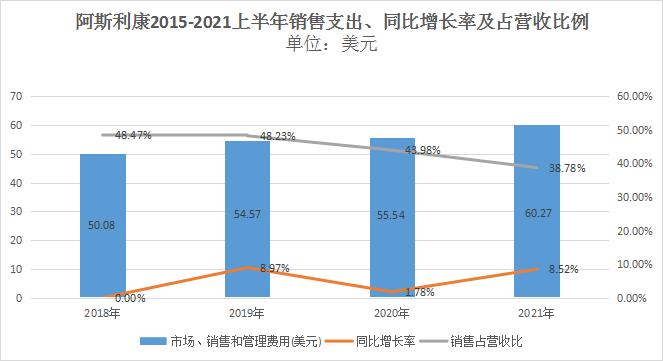 """5家跨国药企上半年销售费用盘点:最高超过百亿,占比逐年下降是趋势"""""""